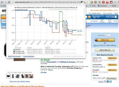 CamelCamelCamel il sito per acquistare prodotti scontati su Amazon